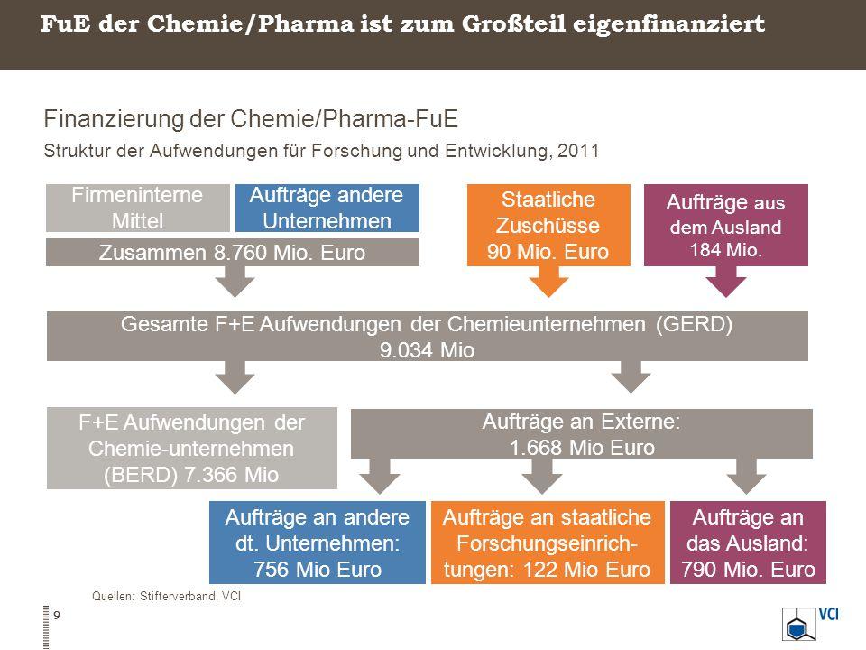 FuE der Chemie/Pharma ist zum Großteil eigenfinanziert Finanzierung der Chemie/Pharma-FuE Struktur der Aufwendungen für Forschung und Entwicklung, 2011 9 Quellen: Stifterverband, VCI Zusammen 8.760 Mio.