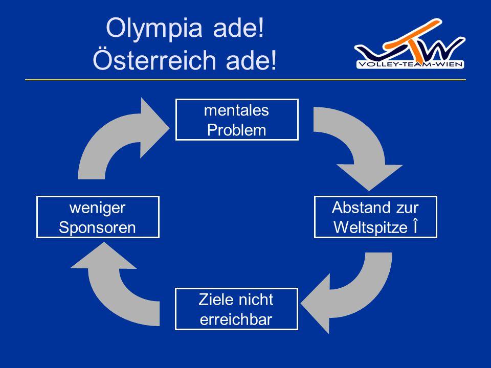 Olympia ade. Österreich ade.