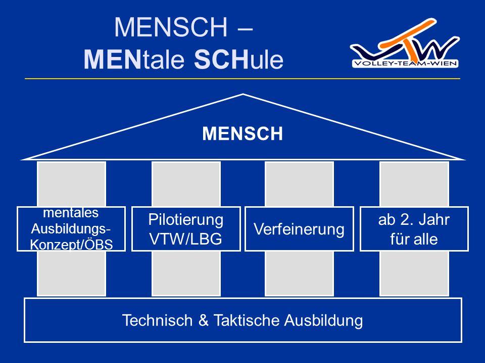 MENSCH – MENtale SCHule Pilotierung VTW/LBG Verfeinerung Technisch & Taktische Ausbildung mentales Ausbildungs- Konzept/ÖBS ab 2.