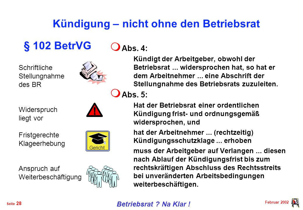 Februar 2002 Betriebsrat .Na Klar . Seite 27 Kündigung – nicht ohne den Betriebsrat  Abs.