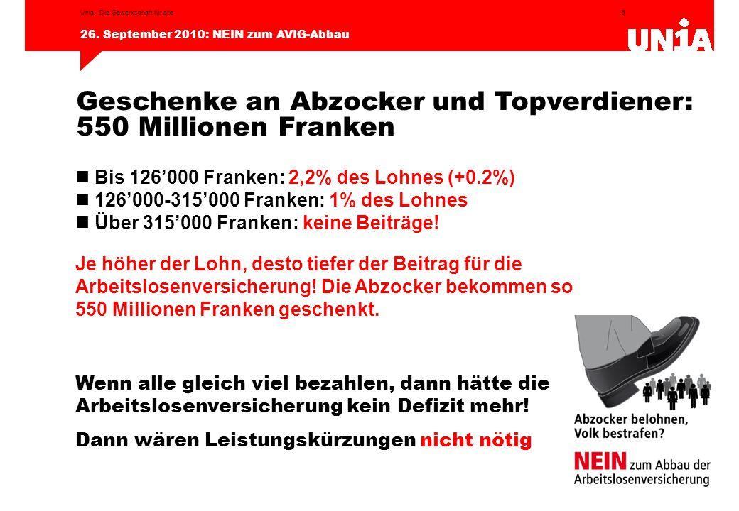 5 26. September 2010: NEIN zum AVIG-Abbau Unia - Die Gewerkschaft für alle Bis 126'000 Franken: 2,2% des Lohnes (+0.2%) 126'000-315'000 Franken: 1% de