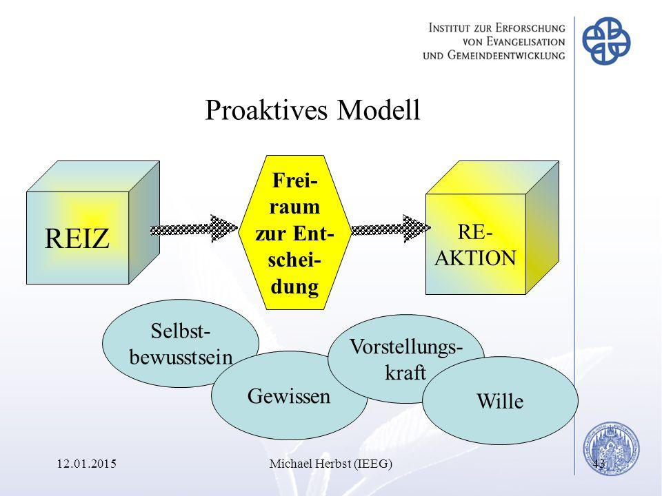 12.01.2015Michael Herbst (IEEG)43 REIZ RE- AKTION Proaktives Modell Frei- raum zur Ent- schei- dung Selbst- bewusstsein Gewissen Vorstellungs- kraft Wille
