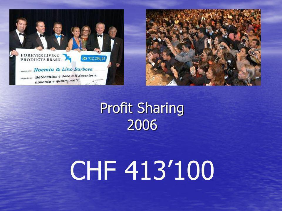 Profit Sharing 2006 CHF 413'100