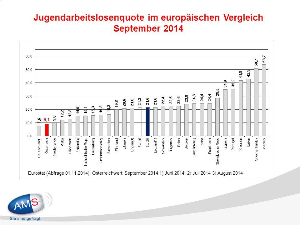 Jugendarbeitslosenquote im europäischen Vergleich September 2014