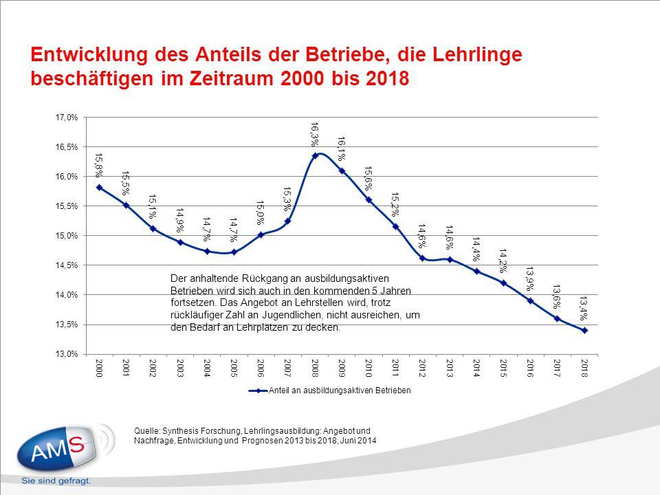 Entwicklung des Anteils der Betriebe, die Lehrlinge beschäftigen im Zeitraum 2000 bis 2018 Quelle: Synthesis Forschung, Lehrlingsausbildung: Angebot u