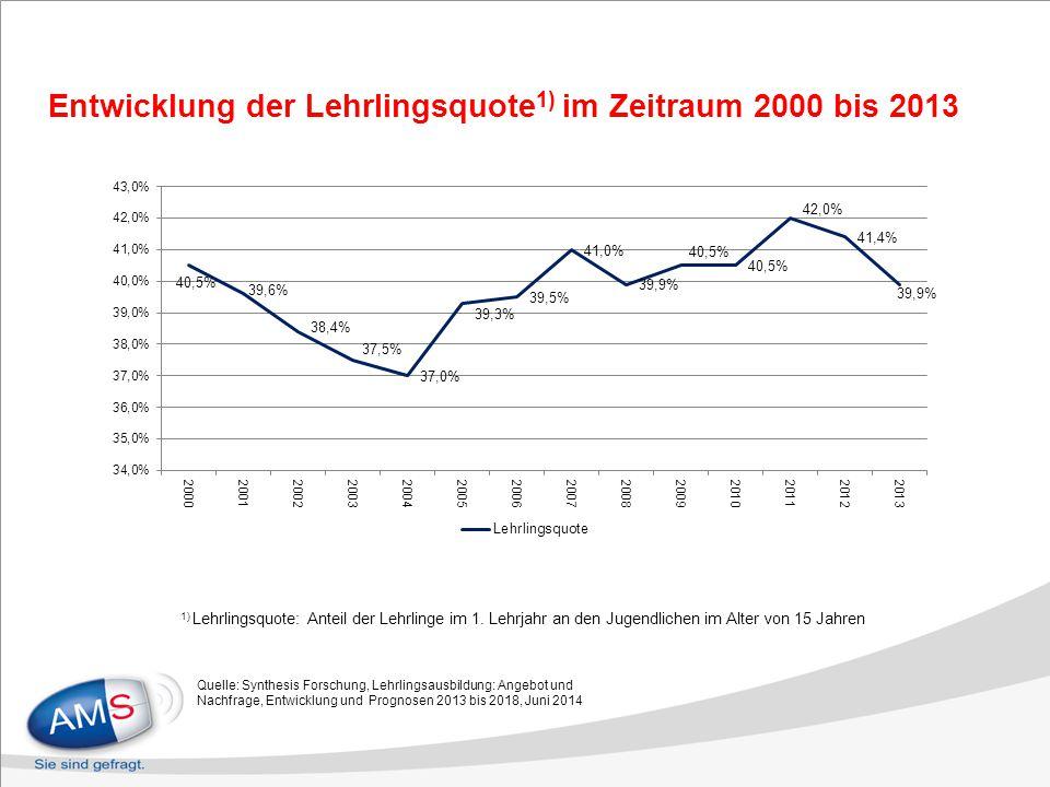 Entwicklung der Lehrlingsquote 1) im Zeitraum 2000 bis 2013 Quelle: Synthesis Forschung, Lehrlingsausbildung: Angebot und Nachfrage, Entwicklung und P