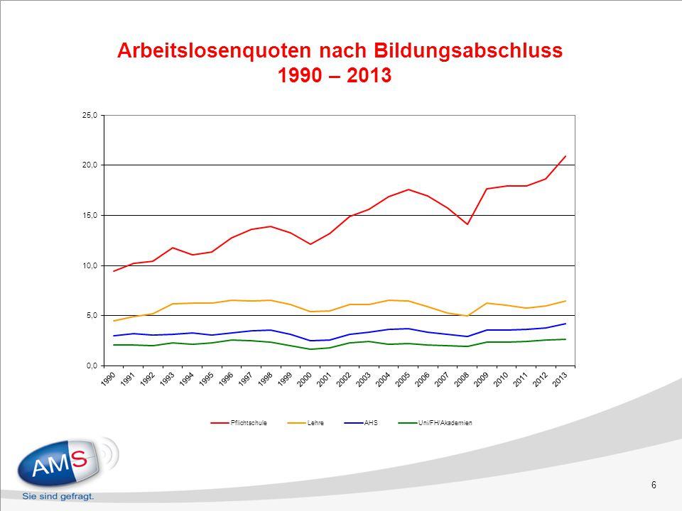 Arbeitslosenquoten nach Bildungsabschluss 1990 – 2013 6