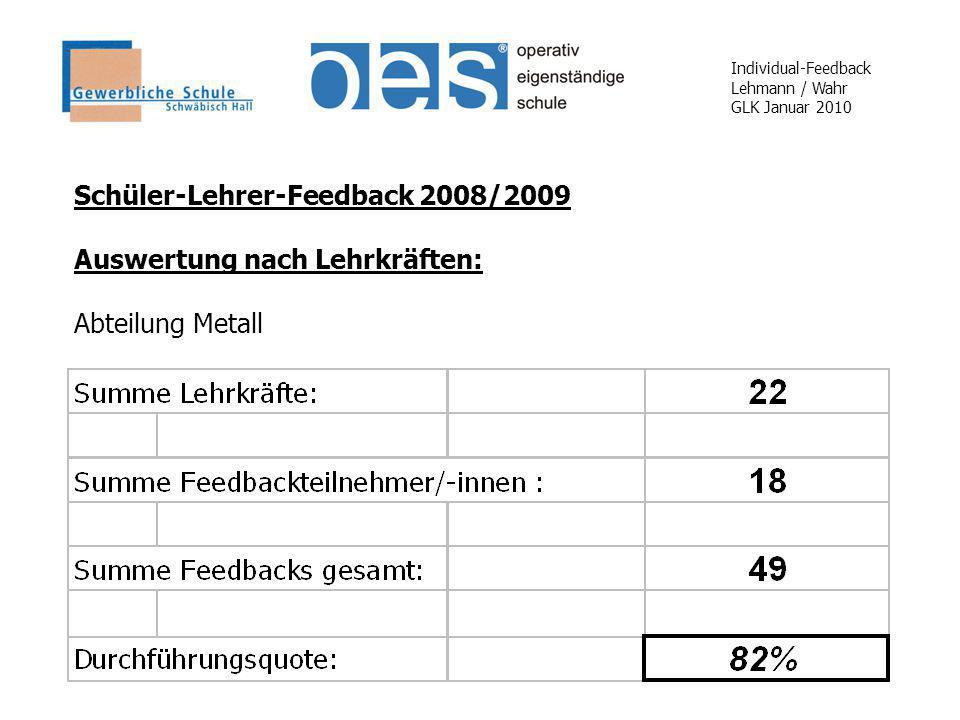 Individual-Feedback Lehmann / Wahr GLK Januar 2010 Schüler-Lehrer-Feedback 2008/2009 Auswertung nach Lehrkräften: Abteilung Metall