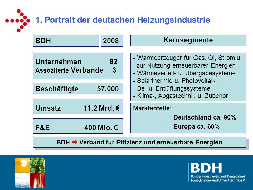 1. Portrait der deutschen Heizungsindustrie Kernsegmente 2008 BDH Unternehmen 82 Assoziierte Verbände 3 Beschäftigte 57.000 Umsatz 11,2 Mrd. € Marktan