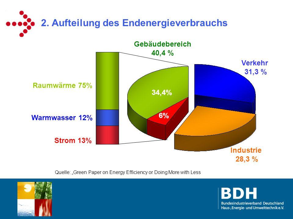 """Industrie 28,3 % 2. Aufteilung des Endenergieverbrauchs Gebäudebereich 40,4 % Verkehr 31,3 % Quelle: """"Green Paper on Energy Efficiency or Doing More w"""