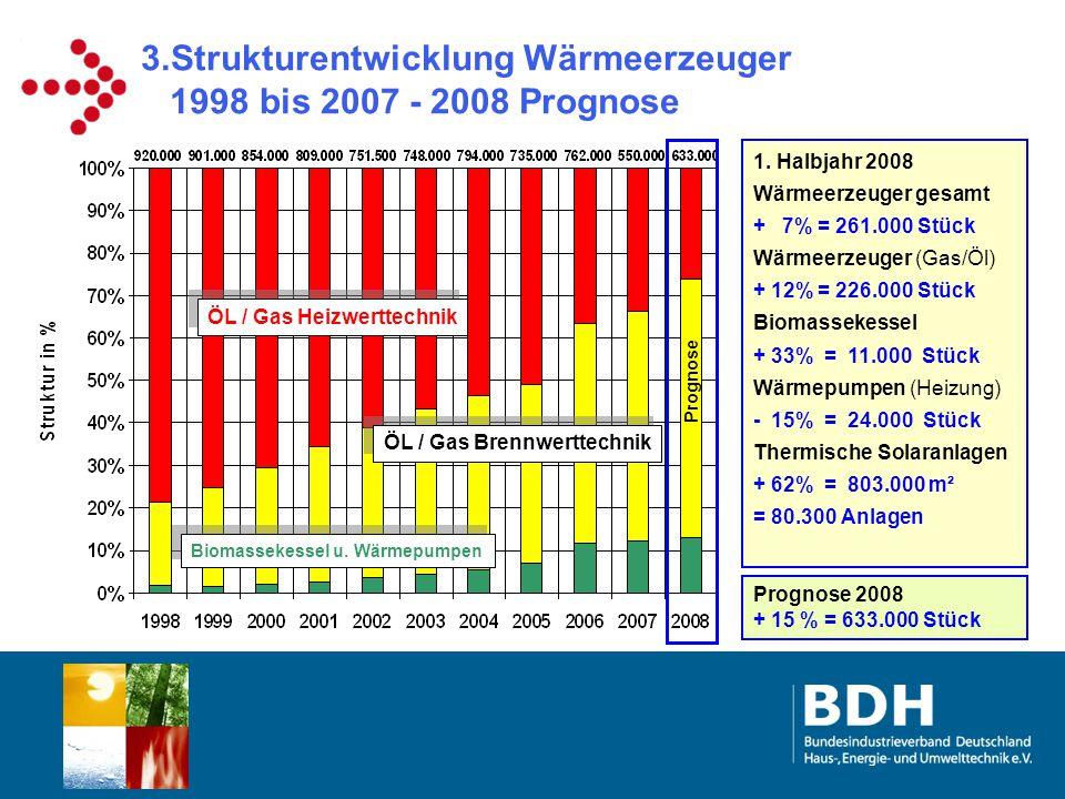 3.Strukturentwicklung Wärmeerzeuger 1998 bis 2007 - 2008 Prognose 1. Halbjahr 2008 Wärmeerzeuger gesamt + 7% = 261.000 Stück Wärmeerzeuger (Gas/Öl) +