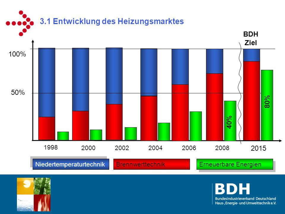 3.1 Entwicklung des Heizungsmarktes 100% 1998 20002002200420062008 50% Niedertemperaturtechnik Brennwerttechnik Erneuerbare Energien 2015 BDH Ziel 80%