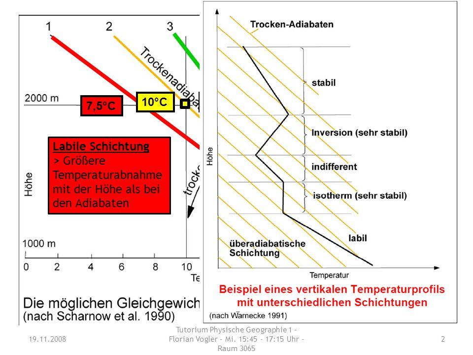 Schichtungen der Atmosphäre 19.11.2008 Tutorium Physische Geographie 1 - Florian Vogler - Mi. 15:45 - 17:15 Uhr - Raum 3065 2 20°C 10°C 7,5°C 13 °C La