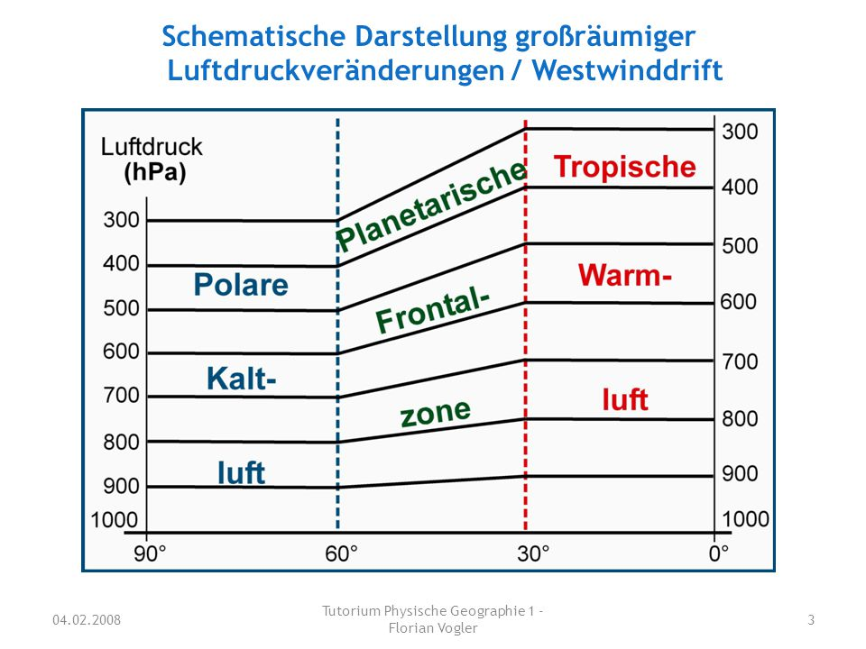 10.12.2007 Tutorium Physische Geographie 1 - Florian Vogler 4