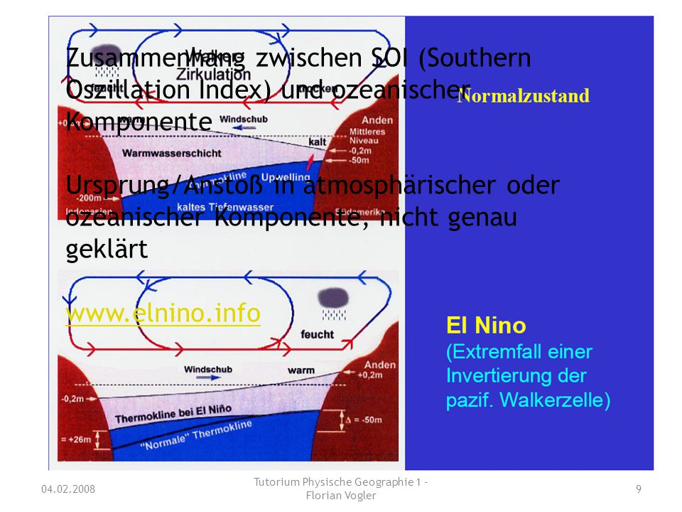 04.02.2008 Tutorium Physische Geographie 1 - Florian Vogler 9 Zusammenhang zwischen SOI (Southern Oszillation Index) und ozeanischer Komponente Urspru