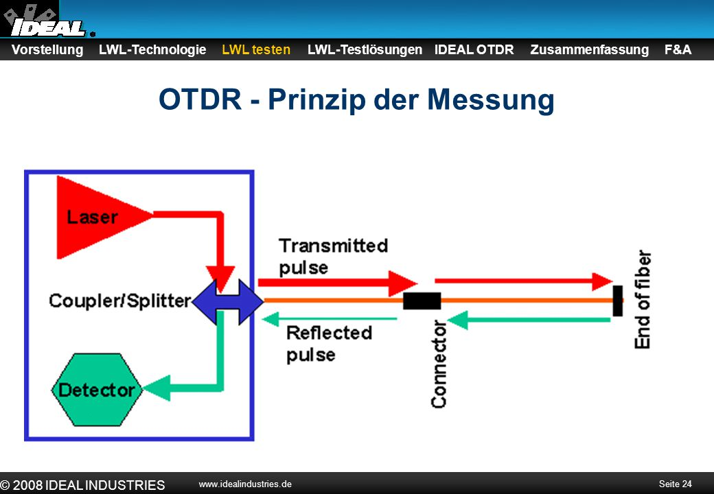 Seite 24 © 2008 IDEAL INDUSTRIES www.idealindustries.de OTDR - Prinzip der Messung Vorstellung LWL-Technologie LWL testen LWL-Testlösungen IDEAL OTDR