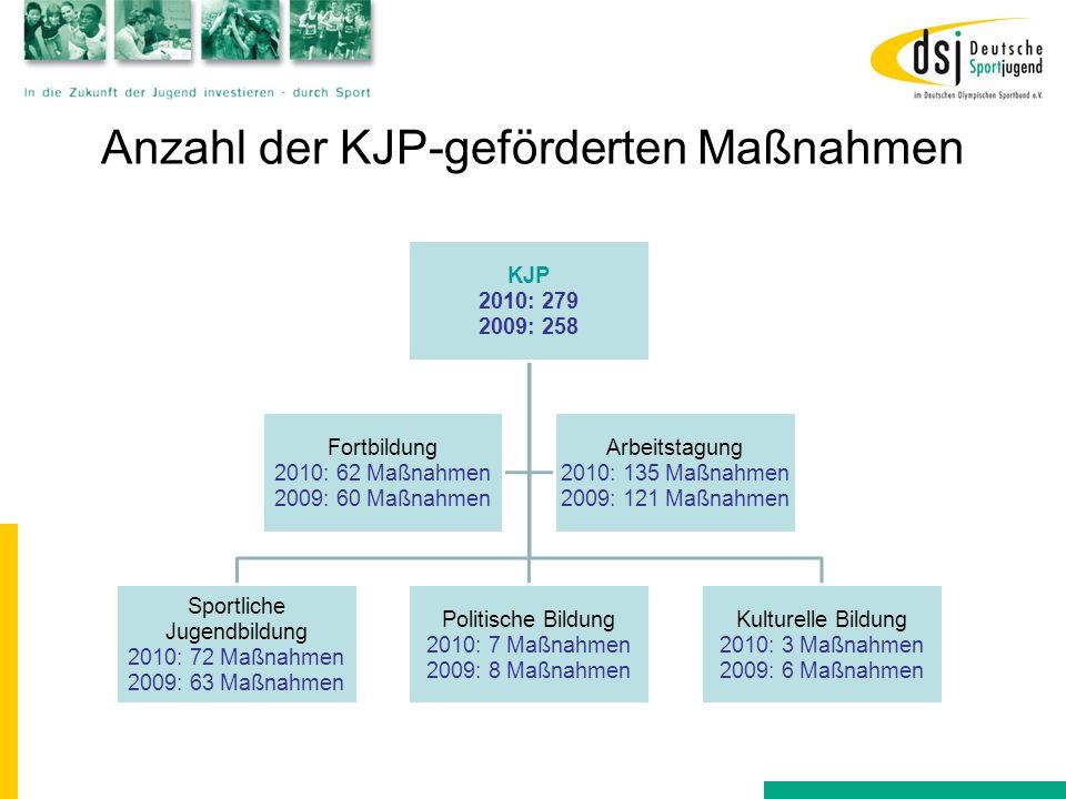 Anzahl der KJP-geförderten Maßnahmen KJP 2010: 279 2009: 258 Sportliche Jugendbildung 2010: 72 Maßnahmen 2009: 63 Maßnahmen Politische Bildung 2010: 7