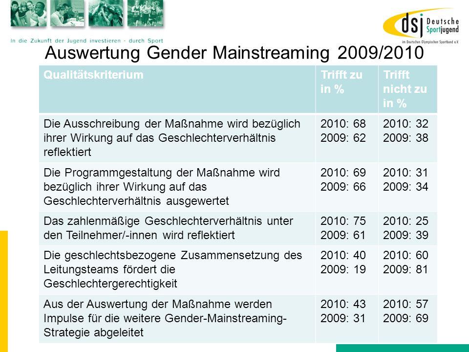 Auswertung Gender Mainstreaming 2009/2010 QualitätskriteriumTrifft zu in % Trifft nicht zu in % Die Ausschreibung der Maßnahme wird bezüglich ihrer Wi