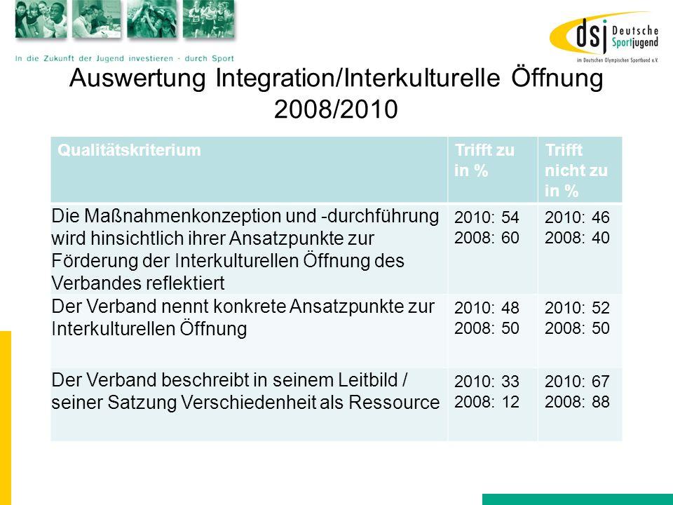 Auswertung Integration/Interkulturelle Öffnung 2008/2010 QualitätskriteriumTrifft zu in % Trifft nicht zu in % Die Maßnahmenkonzeption und -durchführu