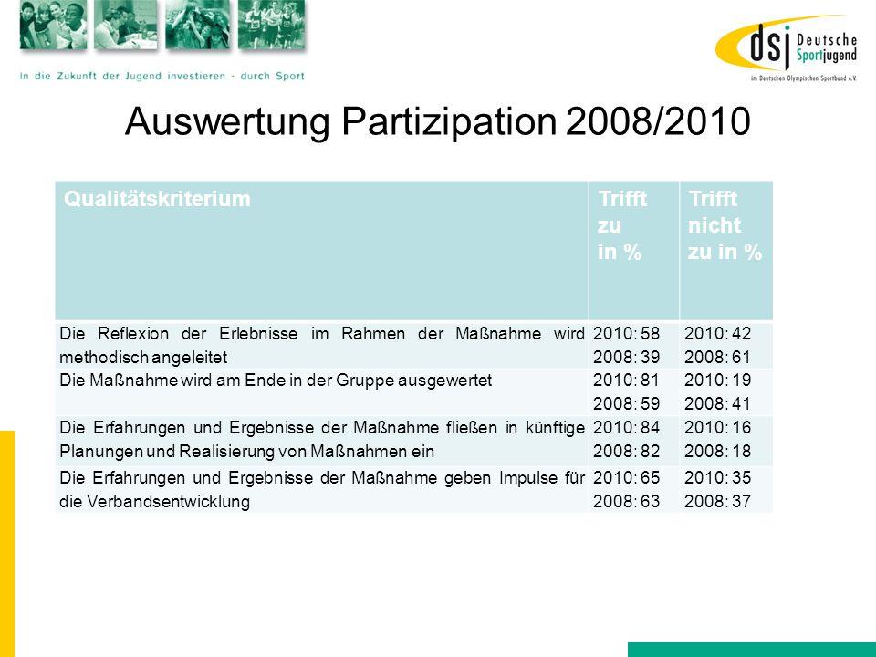 Auswertung Partizipation 2008/2010 QualitätskriteriumTrifft zu in % Trifft nicht zu in % Die Reflexion der Erlebnisse im Rahmen der Maßnahme wird meth