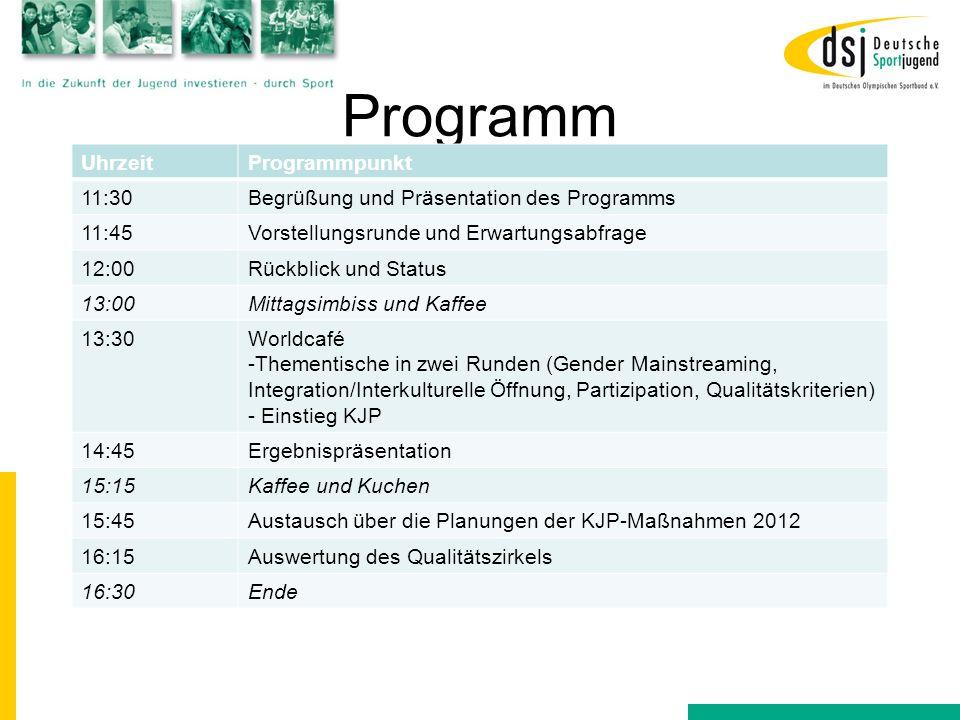 Programm UhrzeitProgrammpunkt 11:30Begrüßung und Präsentation des Programms 11:45Vorstellungsrunde und Erwartungsabfrage 12:00Rückblick und Status 13: