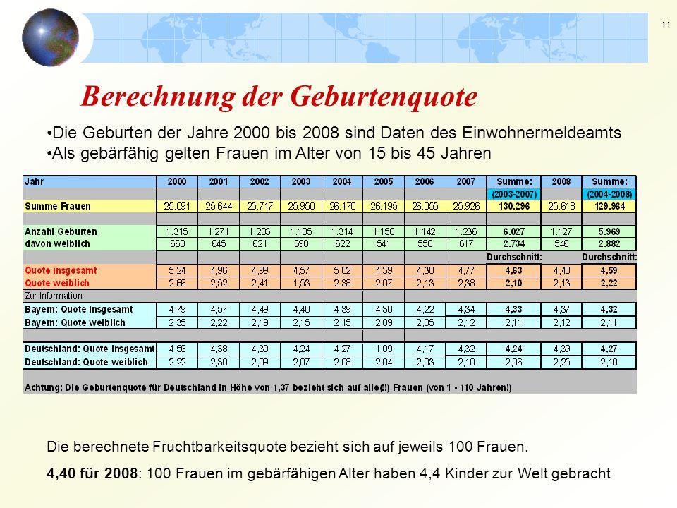 11 Berechnung der Geburtenquote Die Geburten der Jahre 2000 bis 2008 sind Daten des Einwohnermeldeamts Als gebärfähig gelten Frauen im Alter von 15 bi