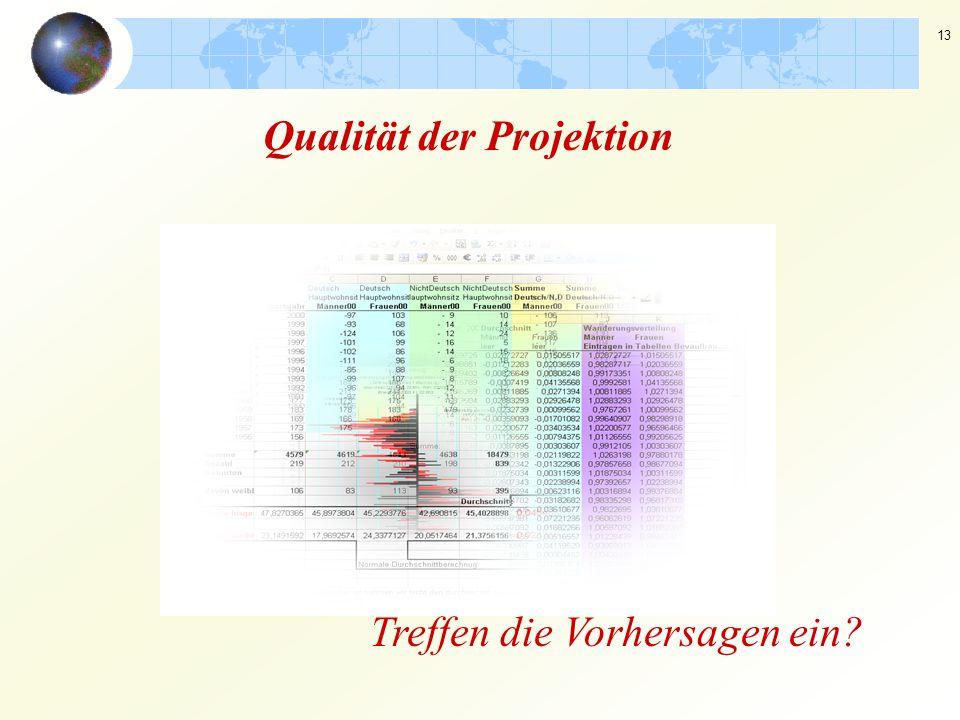 13 Qualität der Projektion Treffen die Vorhersagen ein?