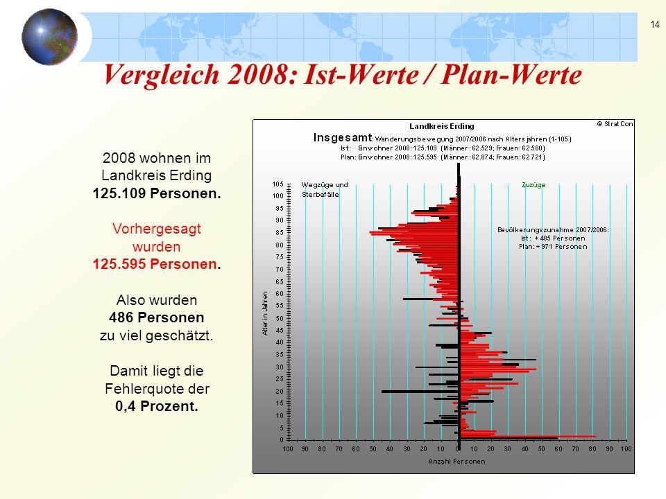 14 Vergleich 2008: Ist-Werte / Plan-Werte 2008 wohnen im Landkreis Erding 125.109 Personen. Vorhergesagt wurden 125.595 Personen. Also wurden 486 Pers