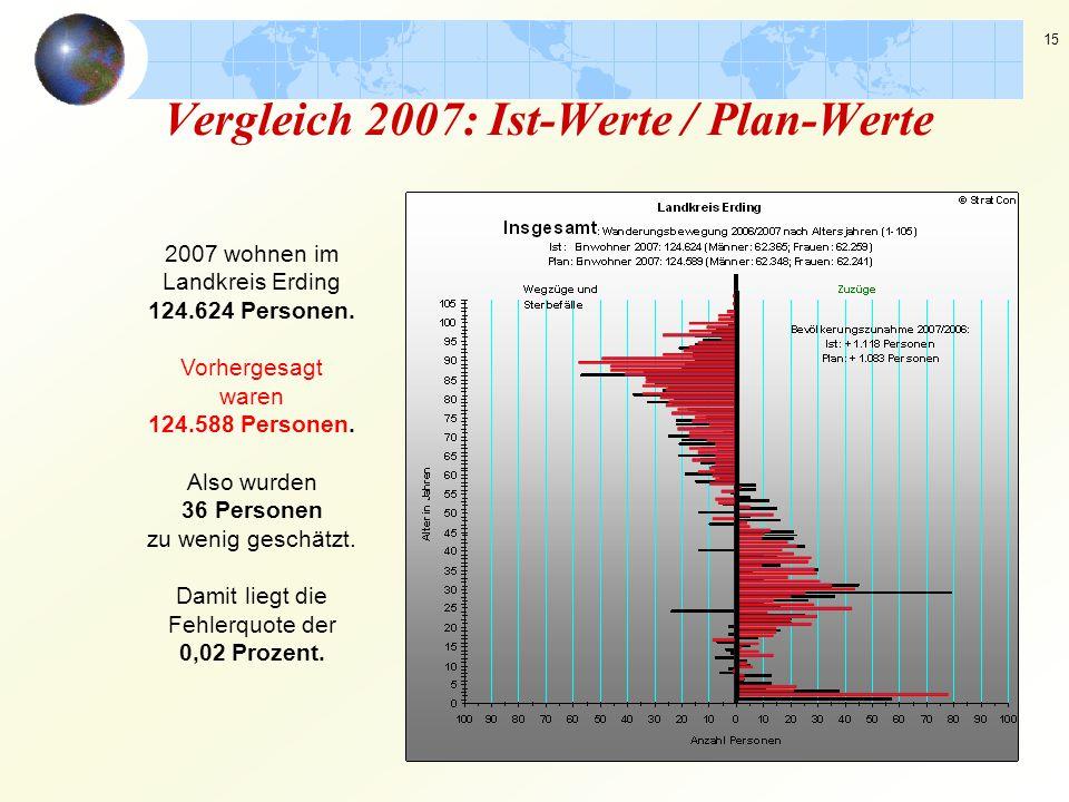 15 Vergleich 2007: Ist-Werte / Plan-Werte 2007 wohnen im Landkreis Erding 124.624 Personen. Vorhergesagt waren 124.588 Personen. Also wurden 36 Person