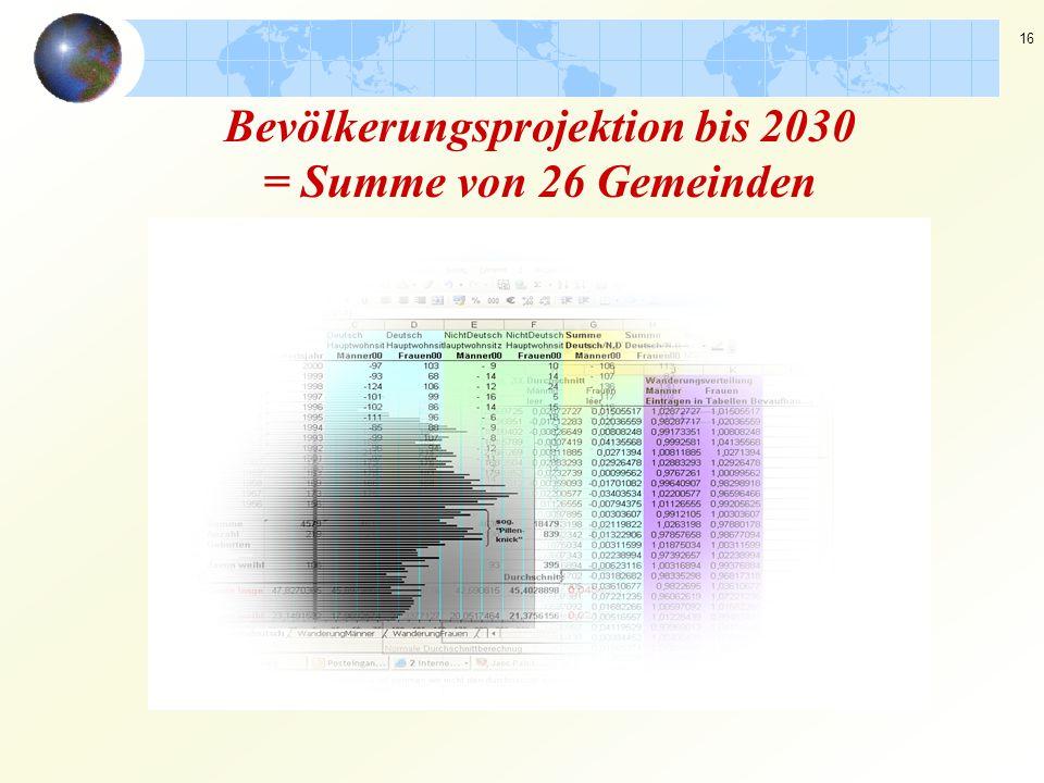 16 Bevölkerungsprojektion bis 2030 = Summe von 26 Gemeinden