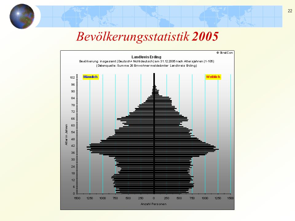 22 Bevölkerungsstatistik 2005