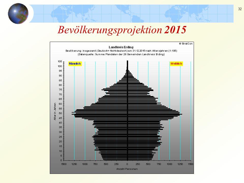 32 Bevölkerungsprojektion 2015