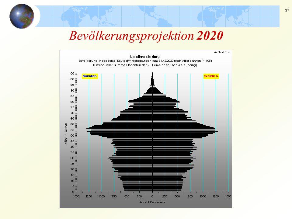 37 Bevölkerungsprojektion 2020