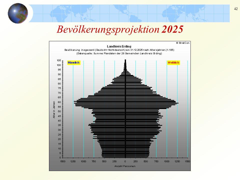 42 Bevölkerungsprojektion 2025