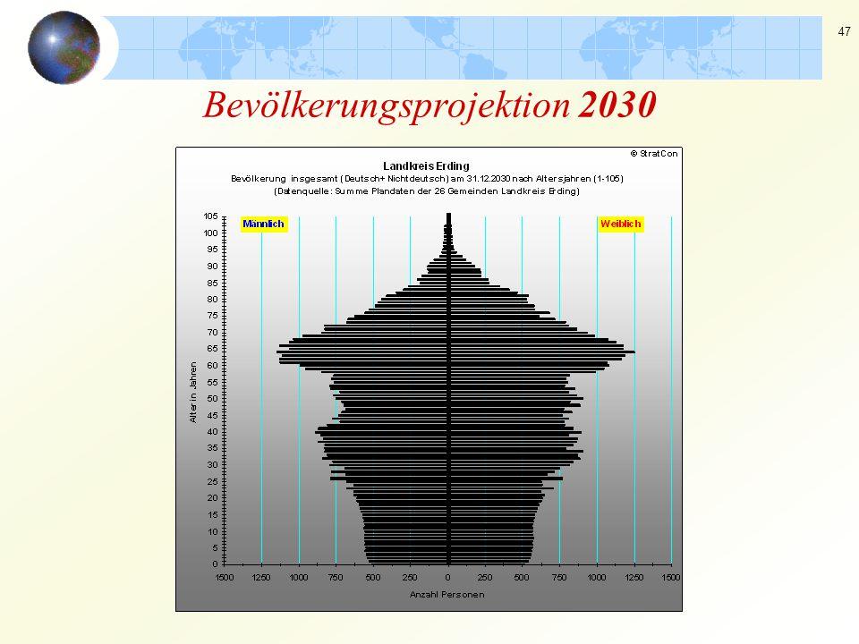47 Bevölkerungsprojektion 2030