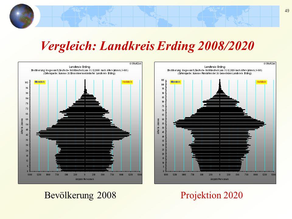 49 Vergleich: Landkreis Erding 2008/2020 Bevölkerung 2008Projektion 2020