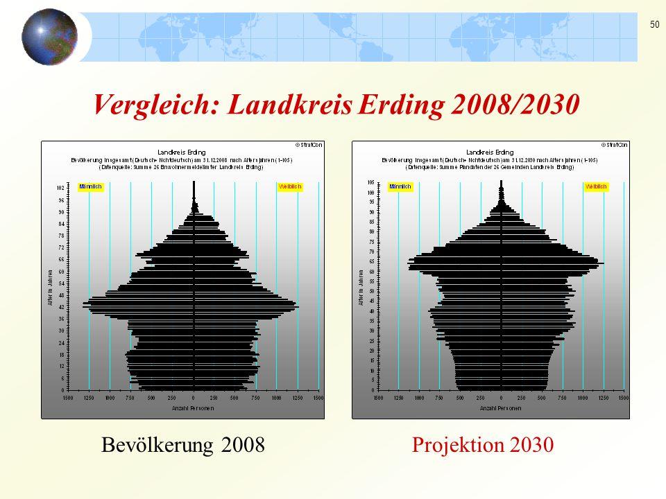 50 Vergleich: Landkreis Erding 2008/2030 Bevölkerung 2008Projektion 2030