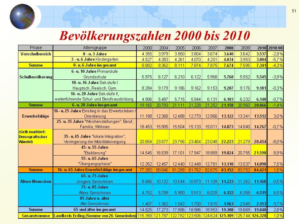 51 Bevölkerungszahlen 2000 bis 2010
