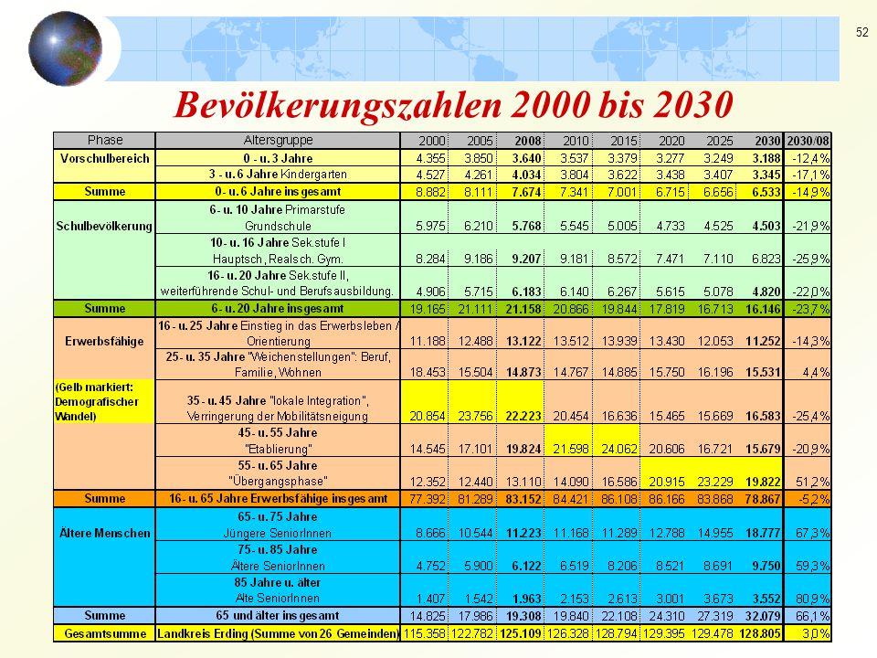 52 Bevölkerungszahlen 2000 bis 2030