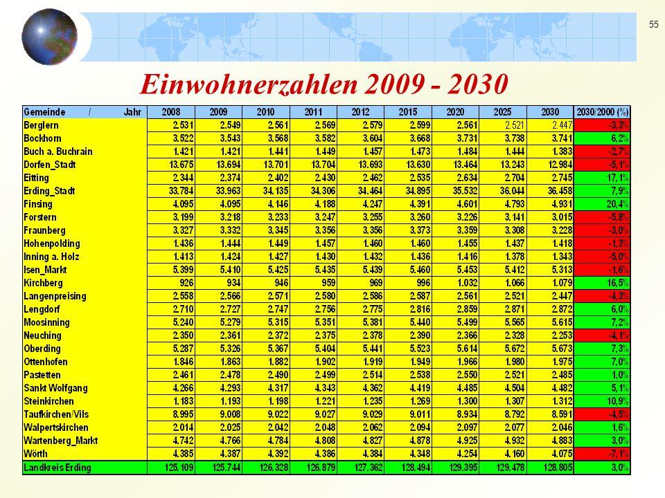 55 Einwohnerzahlen 2009 - 2030