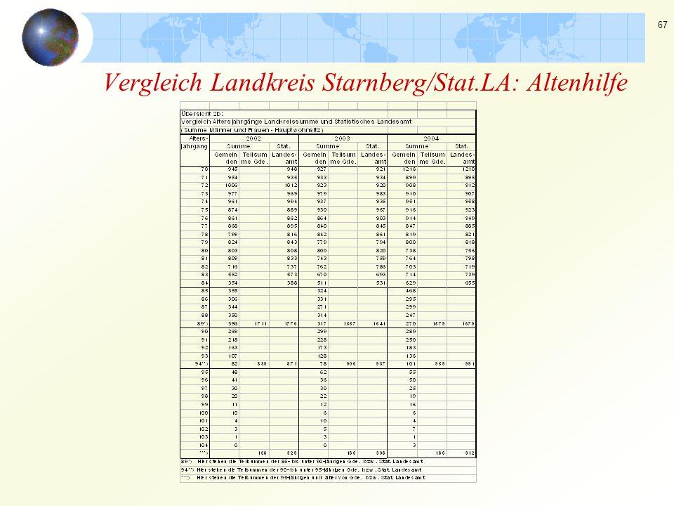 67 Vergleich Landkreis Starnberg/Stat.LA: Altenhilfe