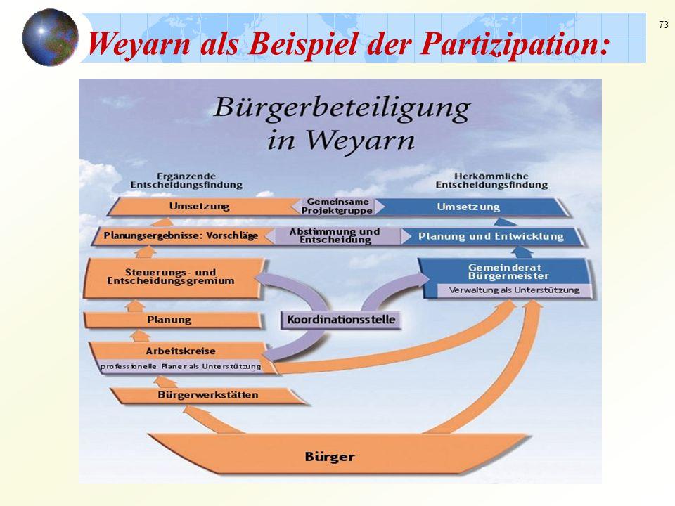 73 Weyarn als Beispiel der Partizipation: