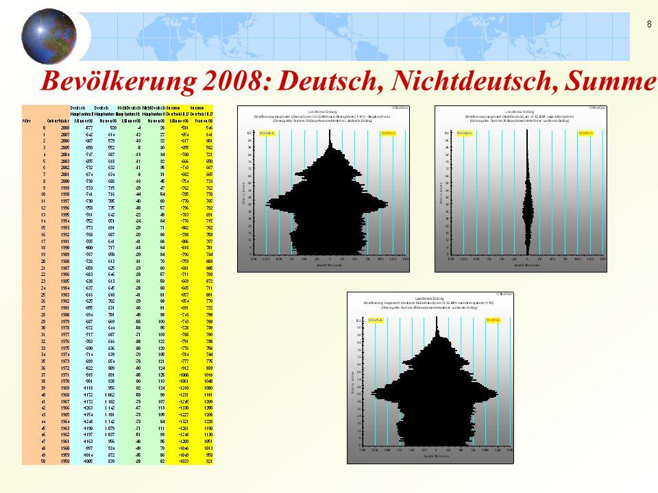 8 Bevölkerung 2008: Deutsch, Nichtdeutsch, Summe