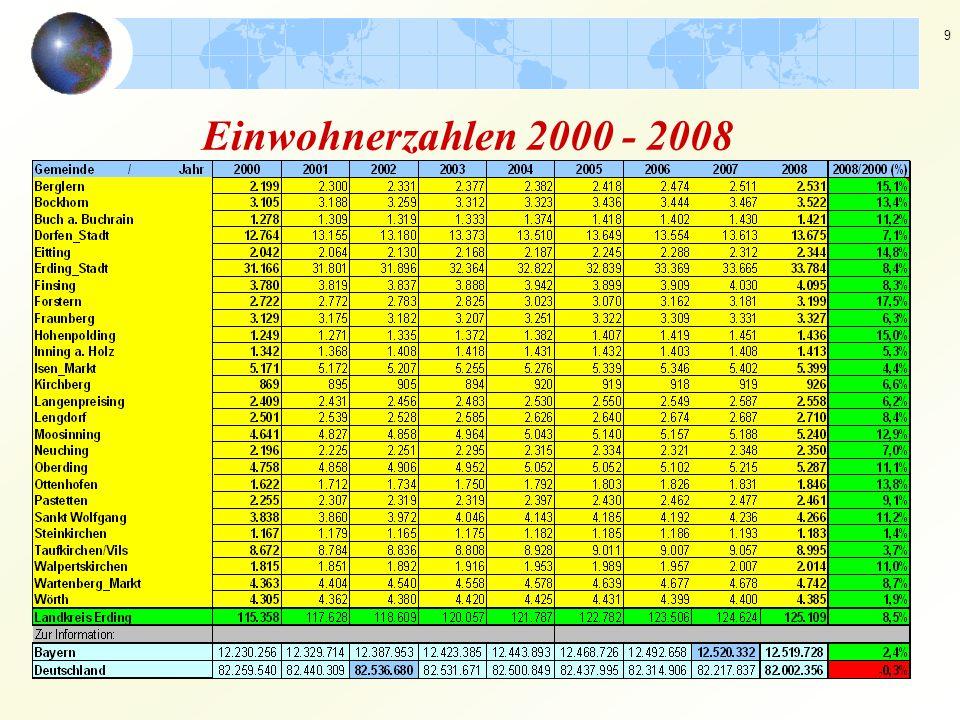 9 Einwohnerzahlen 2000 - 2008