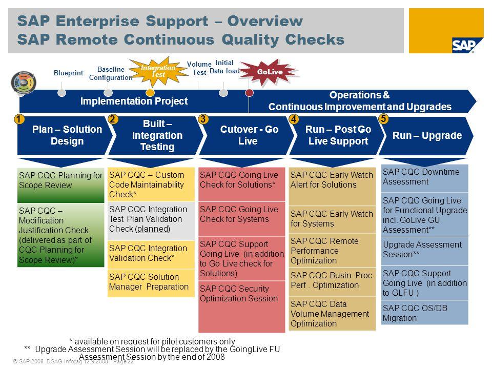 SAP Enterprise Support – Overview SAP Remote Continuous Quality Checks SAP CQC Planning for Scope Review SAP CQC – Modification Justification Check (d
