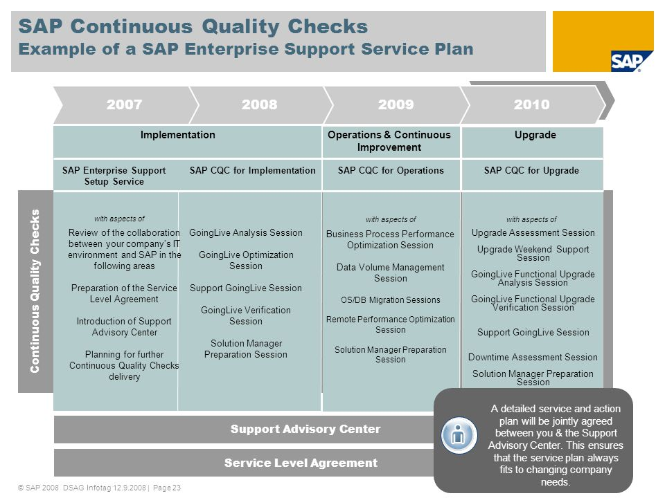 SAP Continuous Quality Checks Example of a SAP Enterprise Support Service Plan 2010200920082007 Operations & Continuous Improvement Upgrade SAP Enterp