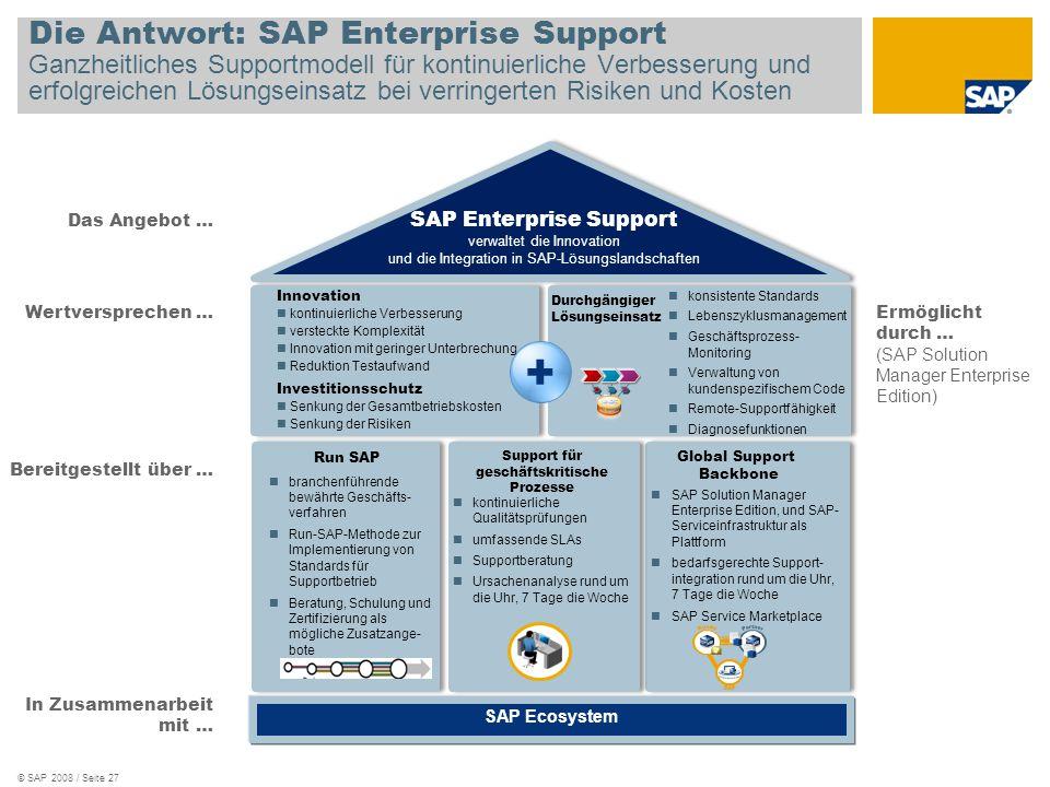 © SAP 2008 / Seite 27 SAP Enterprise Support verwaltet die Innovation und die Integration in SAP-Lösungslandschaften SAP Ecosystem + Wertversprechen …