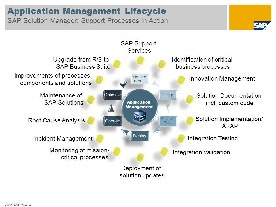 Require- ments Design Deploy Build & Test Optimize Operate Application Management © SAP 2008 / Page 28 Application Management Lifecycle SAP Solution M