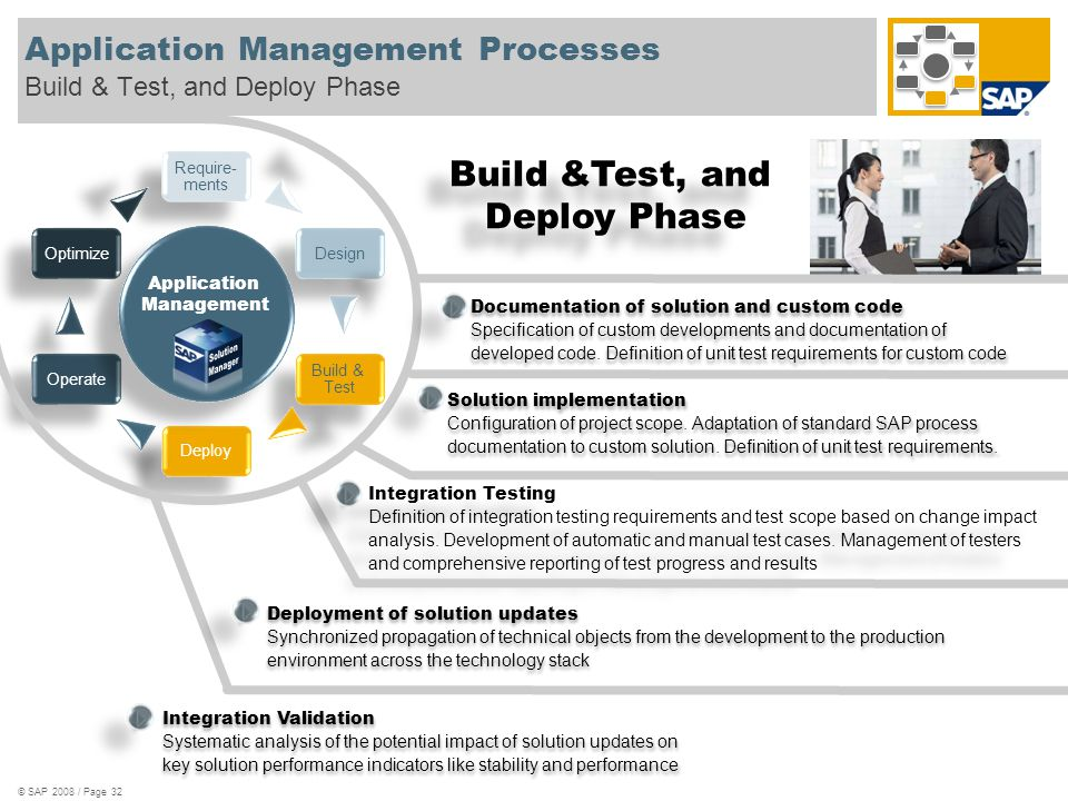 © SAP 2008 / Page 32 Application Management Processes Build & Test, and Deploy Phase Require- ments Design Deploy Build & Test Optimize Operate Applic