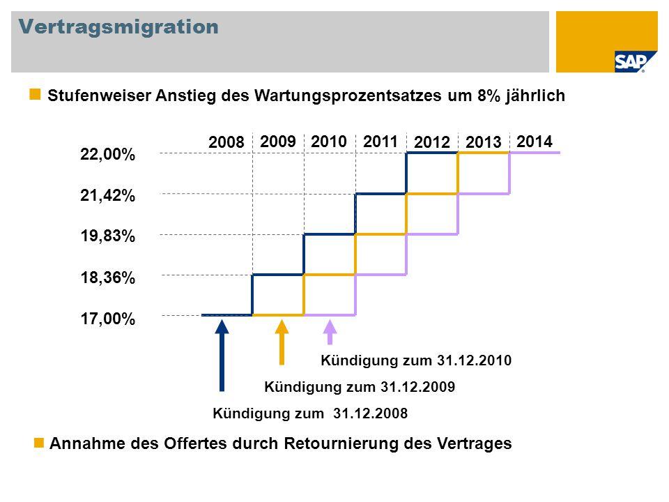 Vertragsmigration Kündigung zum 31.12.2008 Kündigung zum 31.12.2009 Kündigung zum 31.12.2010 Stufenweiser Anstieg des Wartungsprozentsatzes um 8% jähr